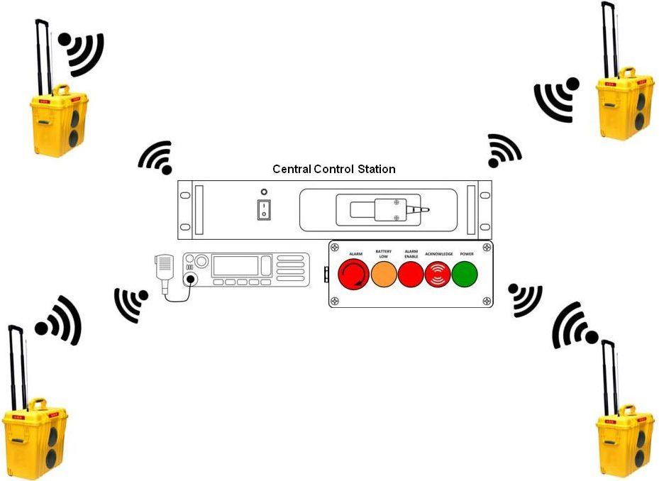ΝΑΡ 2500 Portable Alarm Communication Station (VHF-UHF)